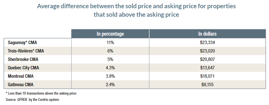 centris:Average difference between the sold price and asking price for properties that sold above the asking price