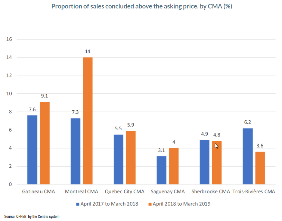 centris: Proportion of sales concluded above the asking price, by CMA (%)
